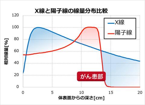 X線と陽子線の線量分布比較