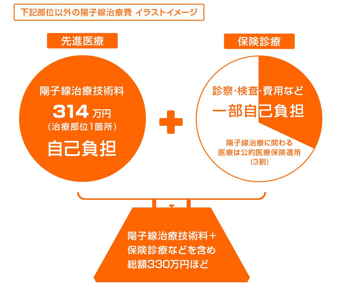 陽子線治療費用イメージ