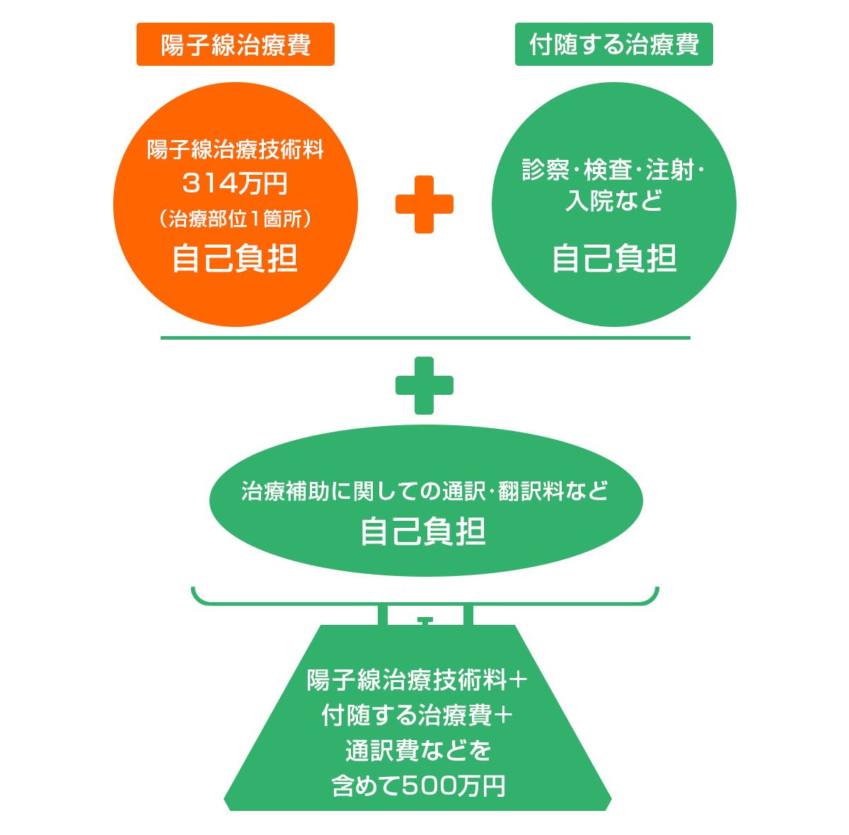陽子線治療費用イメージ3